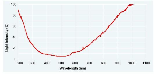 DW-MINI-spectrum.jpg
